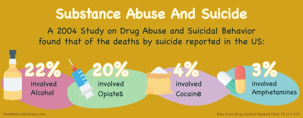 Substance Abuse And Suicide: A 2004 Study on Drug Abuse and Suicidal Behavior found that of the deaths by suicide reported in the US: 22% involved alcohol, 20% involved opiates, 4% involved cocaine, and 3% involved amphetamines. Data From Drug Alcohol Depend 2004; 76:S11–S19